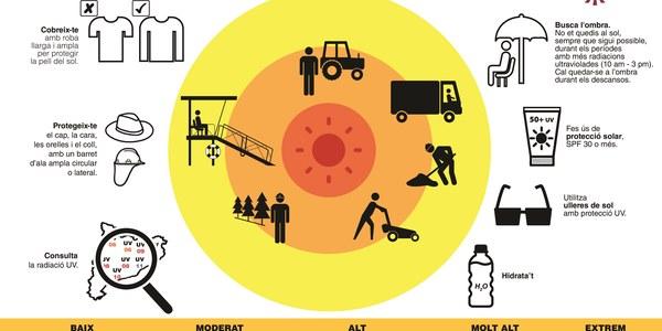 Protegeix-te la pell de la radiació ultraviolada del sol
